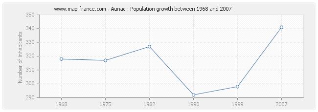 Population Aunac