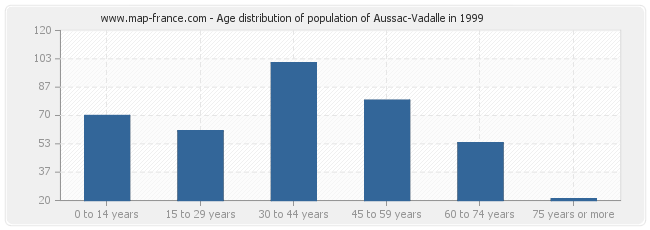 Age distribution of population of Aussac-Vadalle in 1999