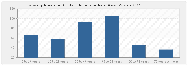 Age distribution of population of Aussac-Vadalle in 2007
