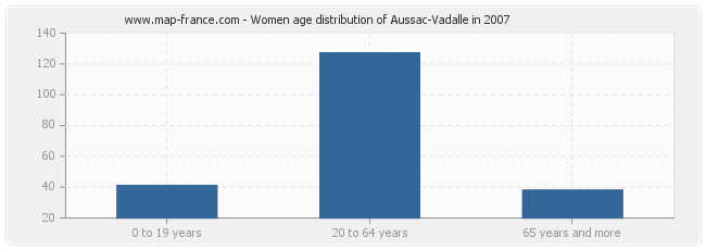 Women age distribution of Aussac-Vadalle in 2007