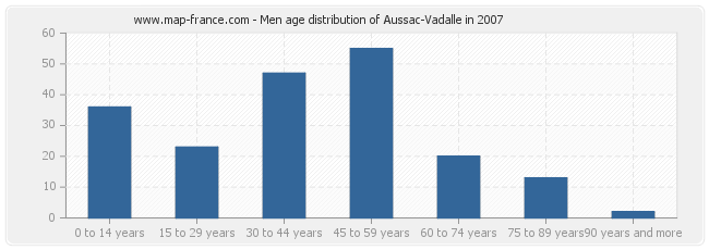 Men age distribution of Aussac-Vadalle in 2007