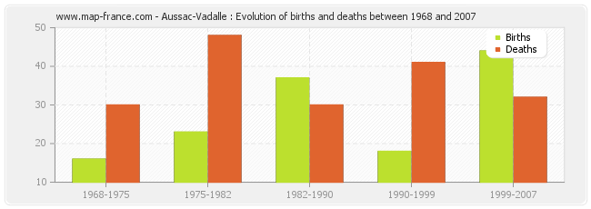 Aussac-Vadalle : Evolution of births and deaths between 1968 and 2007