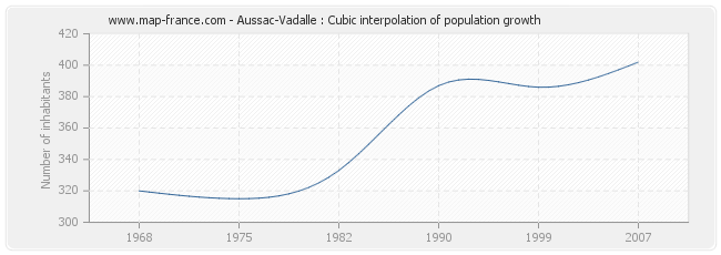 Aussac-Vadalle : Cubic interpolation of population growth