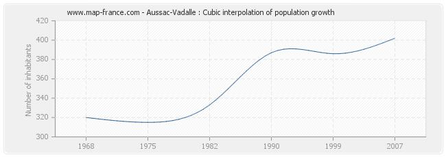 Aussac-Vadalle : Cubic interpolation of population growth