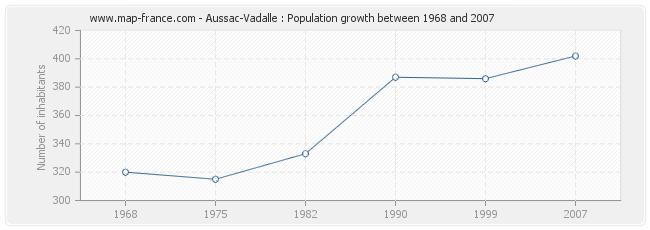 Population Aussac-Vadalle