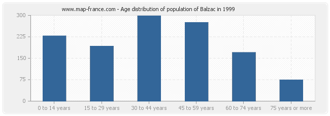 Age distribution of population of Balzac in 1999
