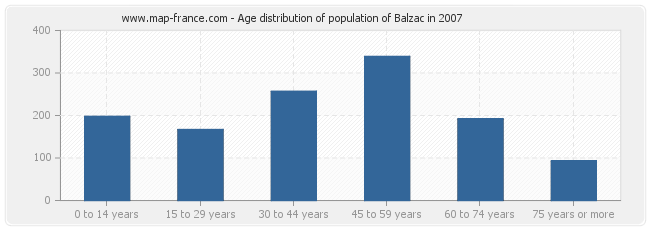 Age distribution of population of Balzac in 2007