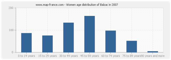 Women age distribution of Balzac in 2007