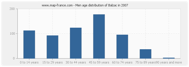 Men age distribution of Balzac in 2007