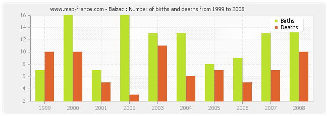 Balzac : Number of births and deaths from 1999 to 2008