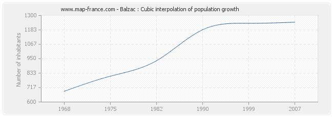 Balzac : Cubic interpolation of population growth