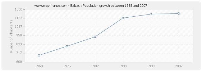 Population Balzac