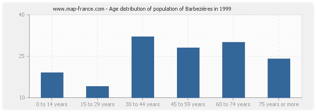 Age distribution of population of Barbezières in 1999