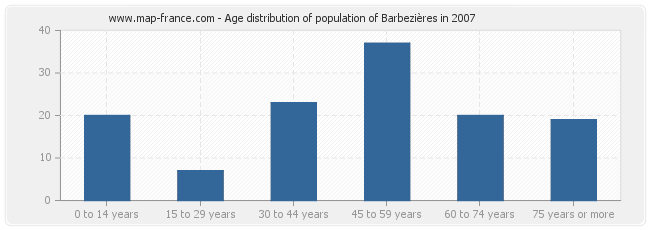 Age distribution of population of Barbezières in 2007