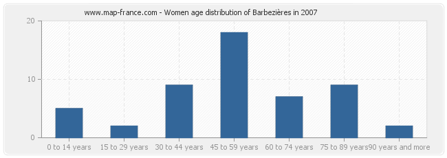 Women age distribution of Barbezières in 2007