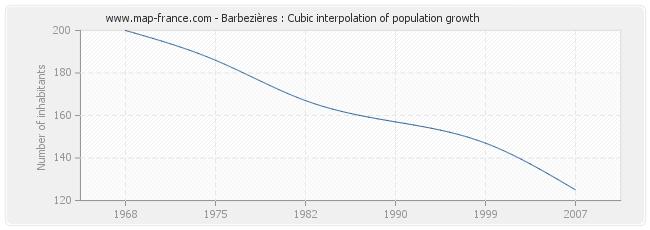 Barbezières : Cubic interpolation of population growth