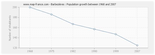 Population Barbezières