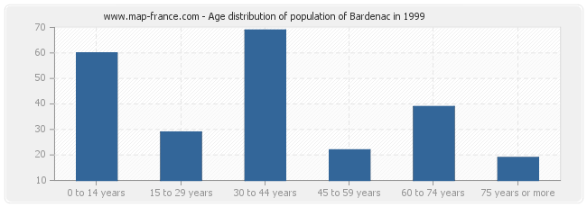 Age distribution of population of Bardenac in 1999