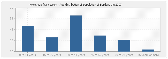 Age distribution of population of Bardenac in 2007