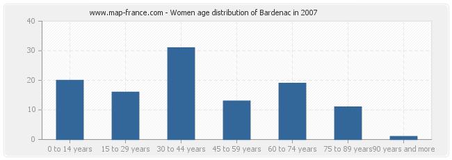 Women age distribution of Bardenac in 2007