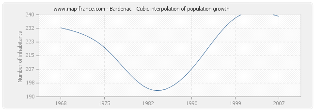Bardenac : Cubic interpolation of population growth