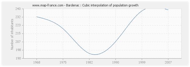 Bardenac : Cubic interpolation of population growth