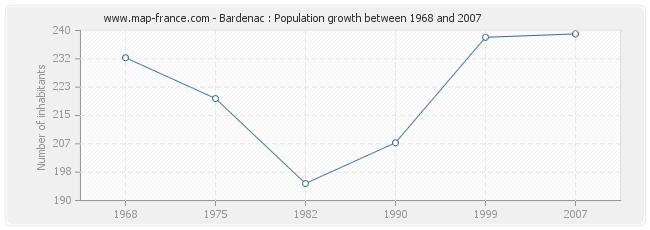 Population Bardenac