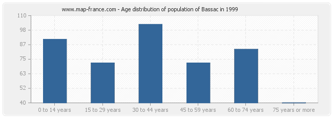 Age distribution of population of Bassac in 1999