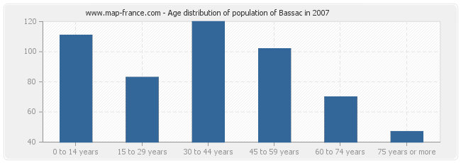 Age distribution of population of Bassac in 2007