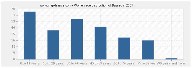 Women age distribution of Bassac in 2007