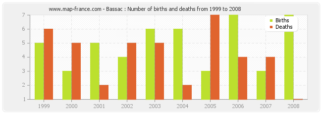 Bassac : Number of births and deaths from 1999 to 2008