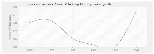 Bassac : Cubic interpolation of population growth