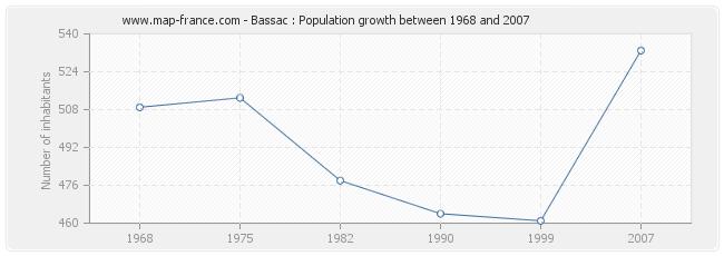 Population Bassac
