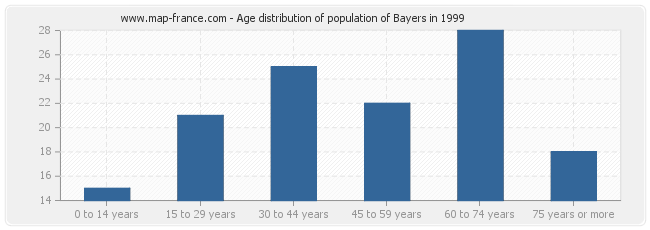 Age distribution of population of Bayers in 1999