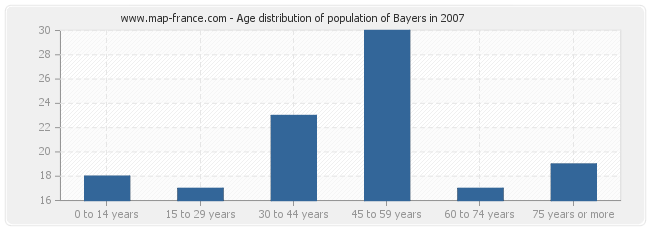 Age distribution of population of Bayers in 2007