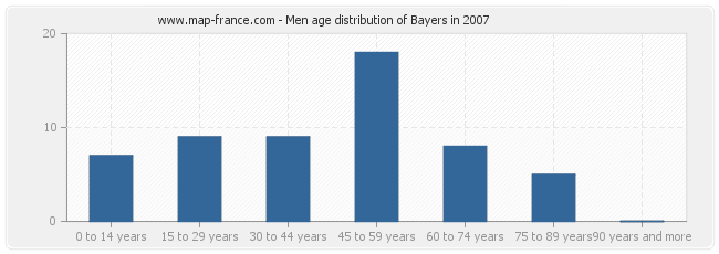 Men age distribution of Bayers in 2007