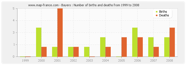 Bayers : Number of births and deaths from 1999 to 2008