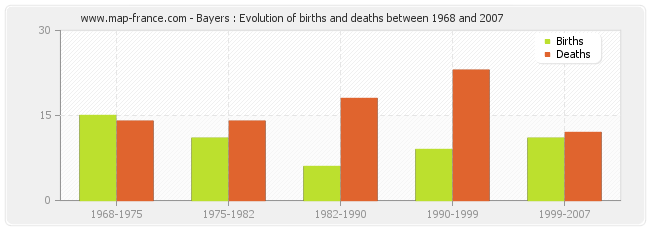 Bayers : Evolution of births and deaths between 1968 and 2007