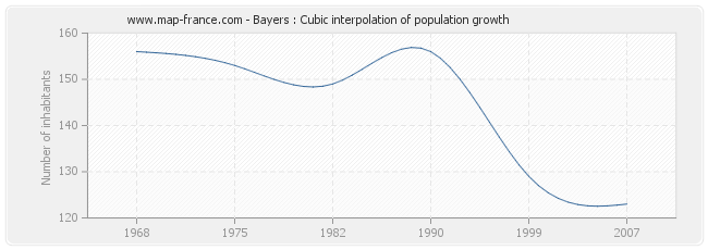 Bayers : Cubic interpolation of population growth