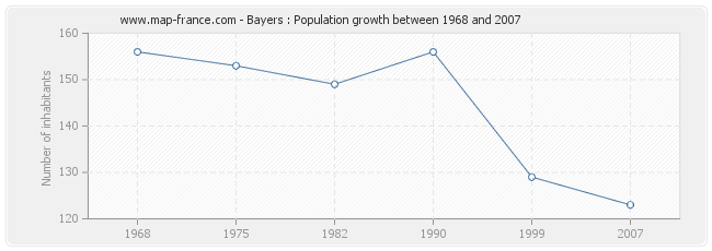 Population Bayers