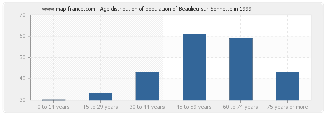 Age distribution of population of Beaulieu-sur-Sonnette in 1999