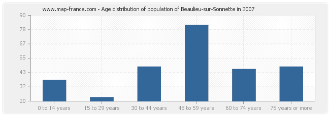 Age distribution of population of Beaulieu-sur-Sonnette in 2007