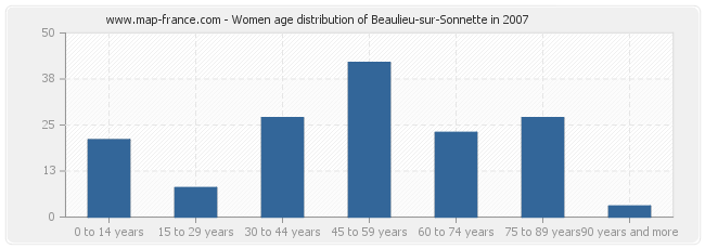 Women age distribution of Beaulieu-sur-Sonnette in 2007