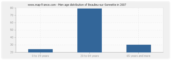 Men age distribution of Beaulieu-sur-Sonnette in 2007