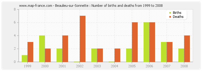 Beaulieu-sur-Sonnette : Number of births and deaths from 1999 to 2008