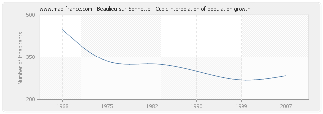 Beaulieu-sur-Sonnette : Cubic interpolation of population growth
