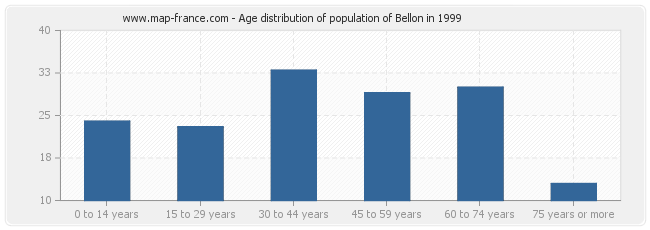 Age distribution of population of Bellon in 1999