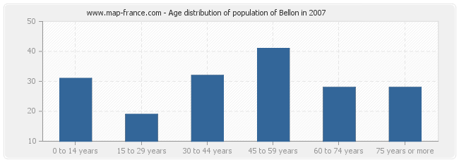 Age distribution of population of Bellon in 2007