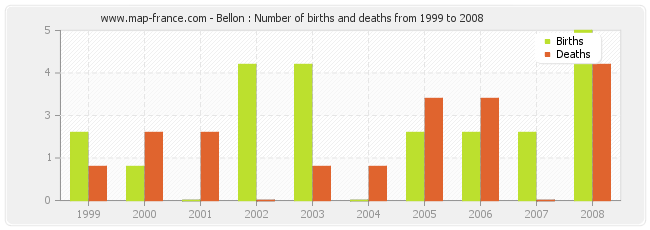 Bellon : Number of births and deaths from 1999 to 2008