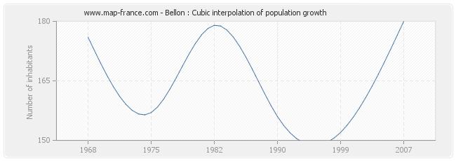 Bellon : Cubic interpolation of population growth